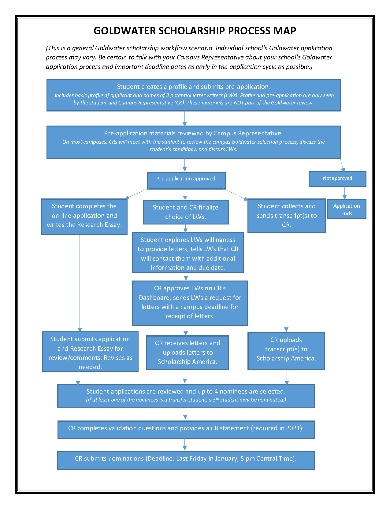 Scholarship Process Map